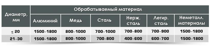 Таблица скорости вращения