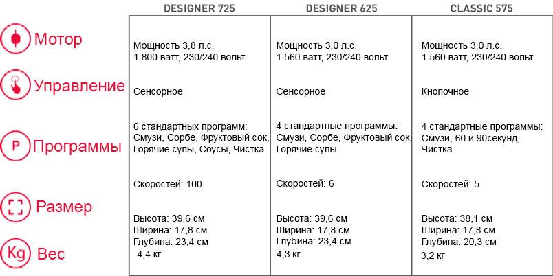 tabelle-blendtec.jpg