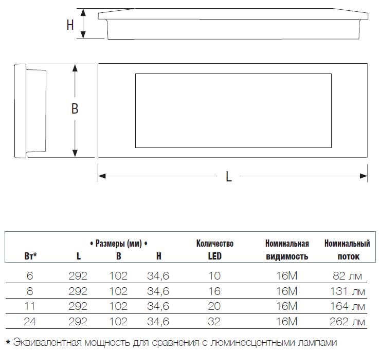 Размеры светодиодного светильника аварийного освещения Aestetica LED