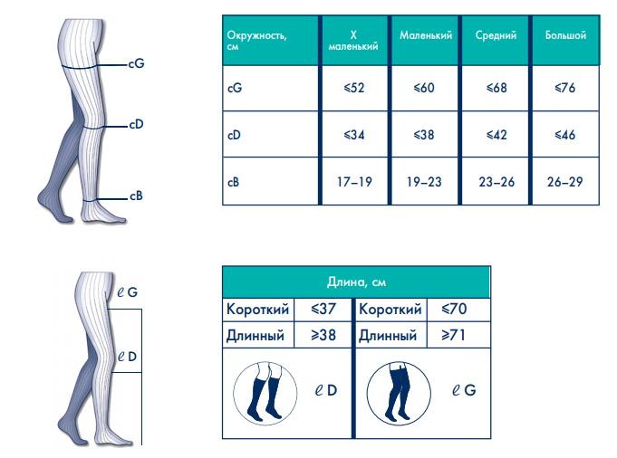 На фото - схема подбора размера госпитальных чулков  Trombo