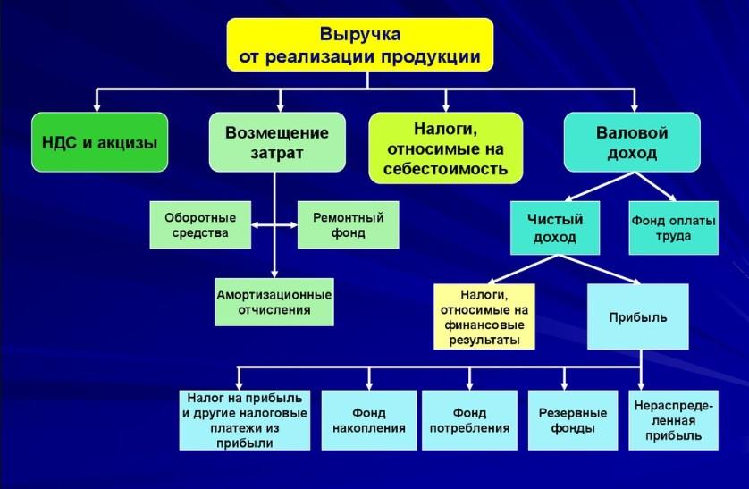 Схема распределения выручки в коммерческой компании
