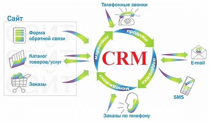 Создание клиентской базы – первый шаг к созданию программы лояльности