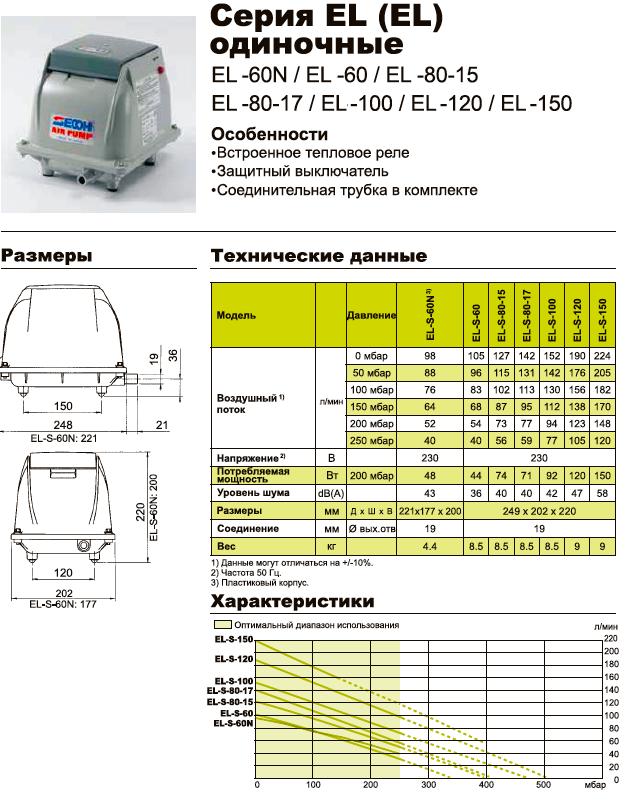 Технические характеристики компрессора Secoh EL