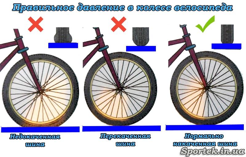 Схема правильно і неправильно накачаних коліс велосипеда