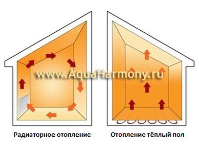 Традиционные радиаторы не могут обеспечить равномерное распределение тепла и оптимальный температурный режим. Поэтому вам приходится оплачивать тепло, которое собирается где-то под потолком.