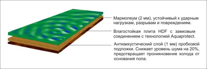 Мармолеум структура