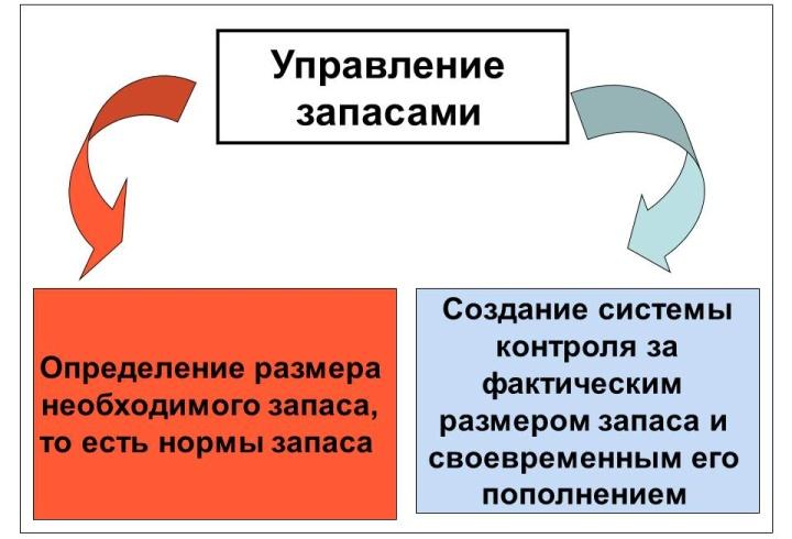 Строить систему управления складскими запасами нужно последовательно