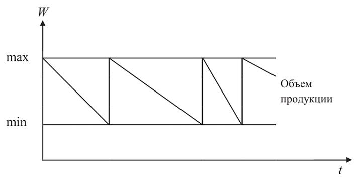 Схема применения метода фиксированного складского запаса