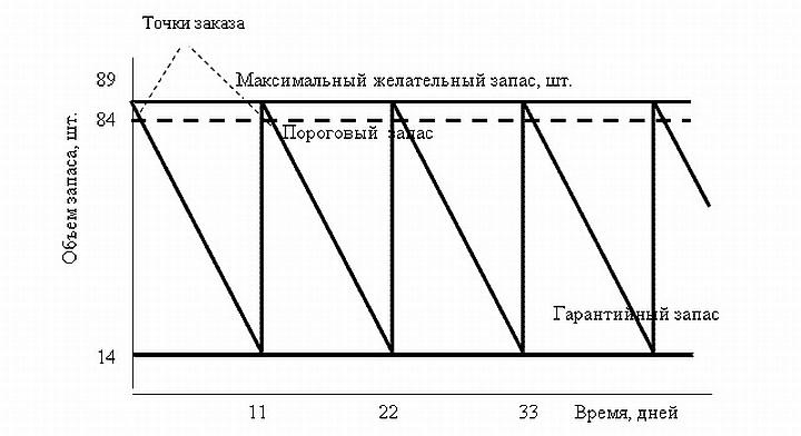 Схема применения метода фиксированной периодичности