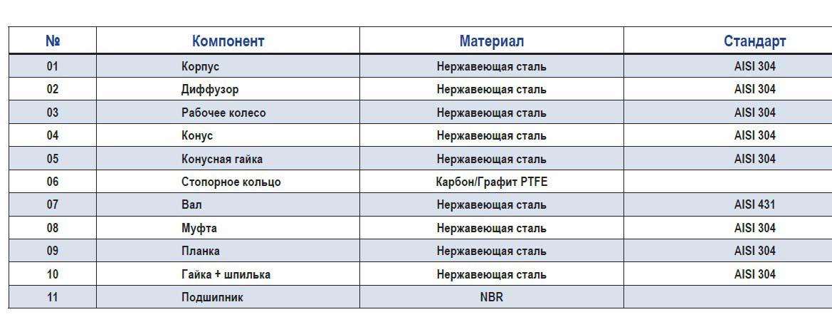 Характеристики насосов Speroni