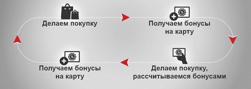 Принцип работы накопительной карты