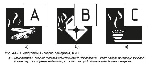 Пиктограммы классов пожаров А, В и С