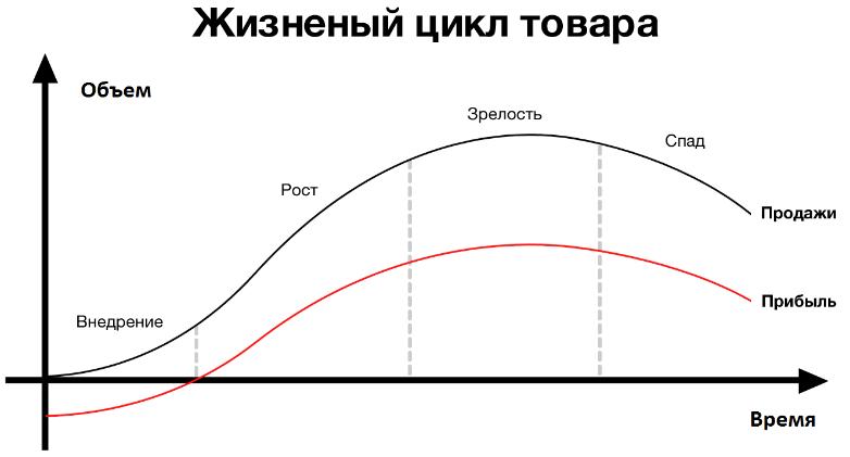 Жизненный цикл продукта