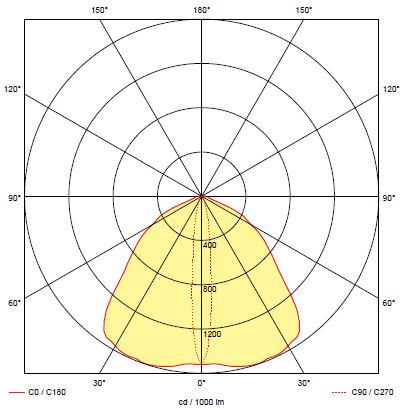 Кривая силы света для светильника аварийного освещения эвакуационных проходов BOA COR