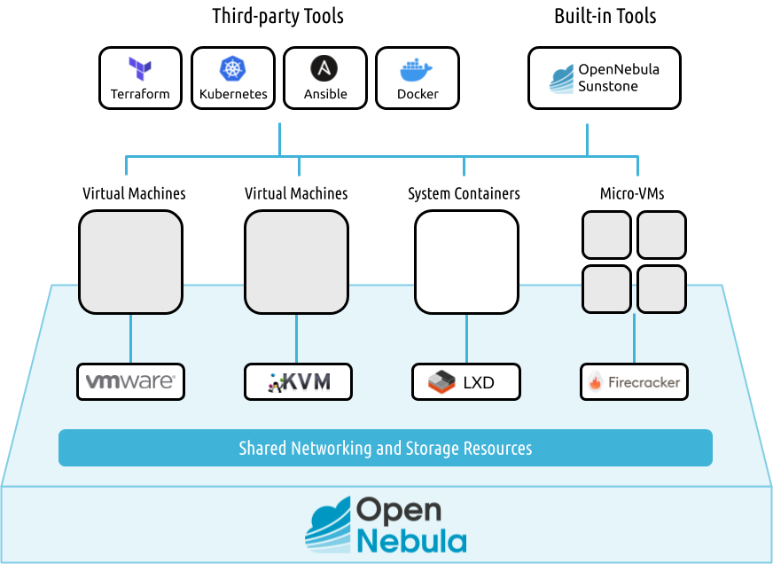 OpenNebula Overview