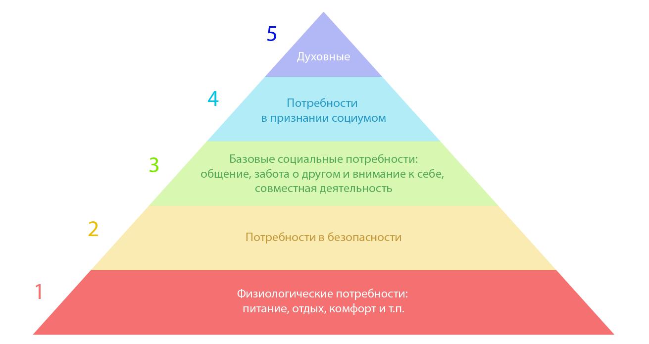 Классическая пирамида Маслоу