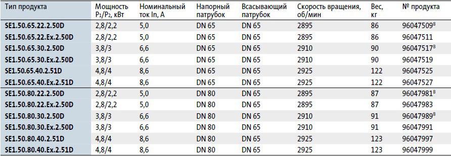Модели канализационных насосовGrundfos SE 1.50 в наличии на складе Иркутска
