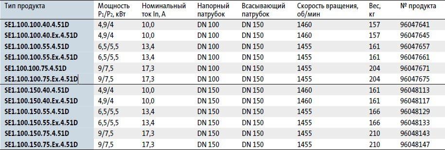 Модели канализационных насосов Grundfos SE 1.100 в наличии на складе Иркутска