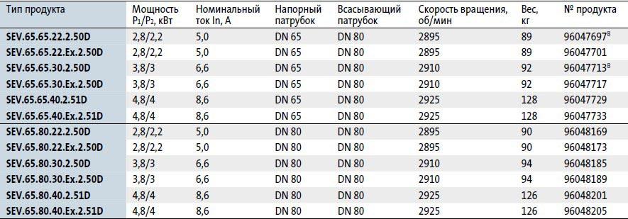 Модели канализационных насосов Grundfos SEV 65 в наличии на складе Иркутска