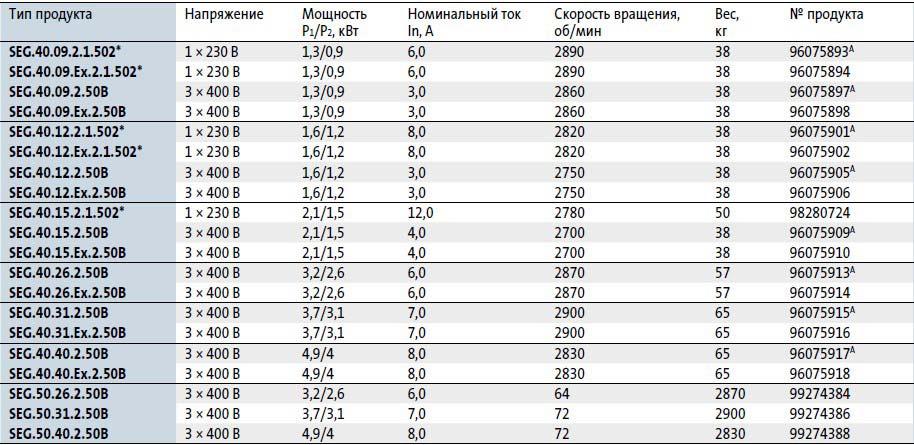 Модели канализационных насосовGrundfosSEG 40в наличии на складе Иркутска