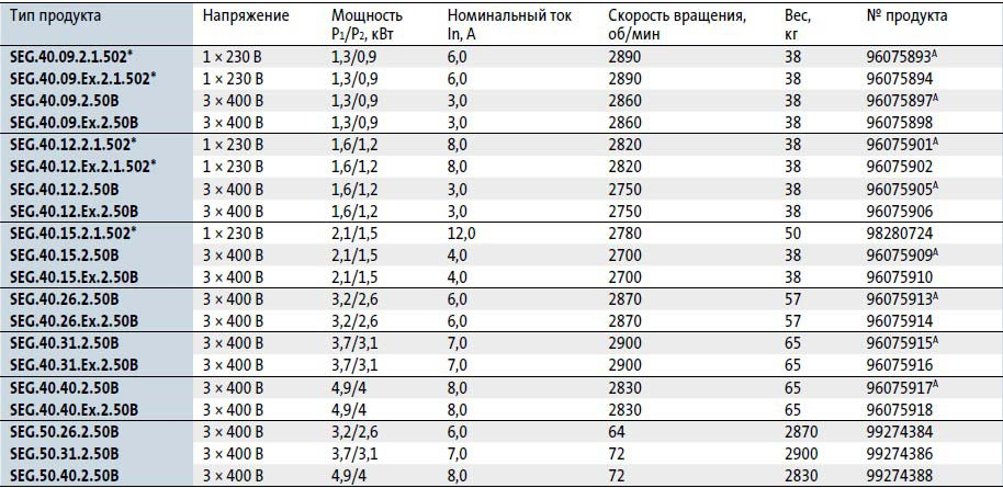 Модели канализационных насосовGrundfosSEG 50в наличии на складе Иркутска