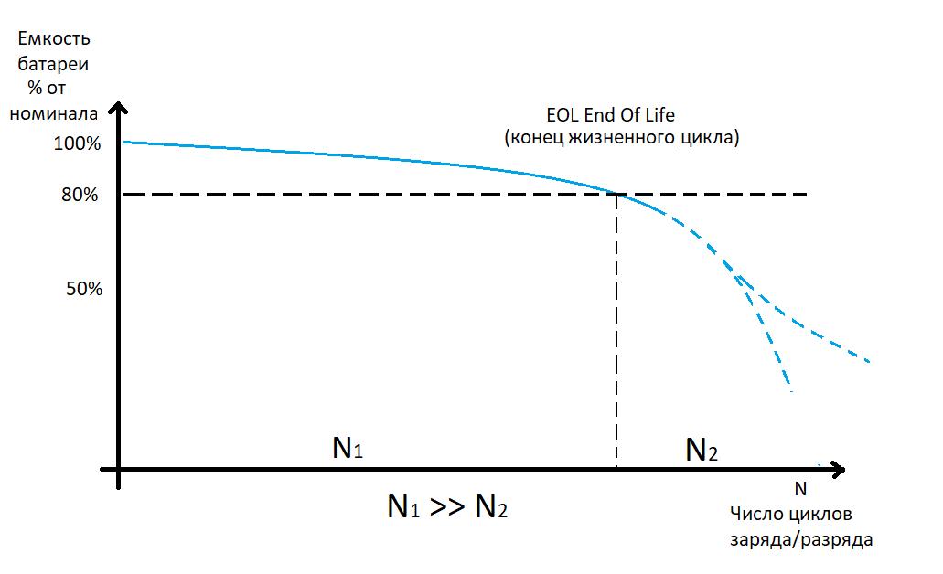 График отношения емкости батареи к количеству циклов заряда и разряда
