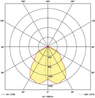 Кривая силы света для светильника аварийного освещения эвакуационных проходов BOA-IN F1