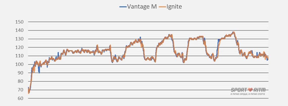 График пульс с Polar Vantage M и Polar Ignite