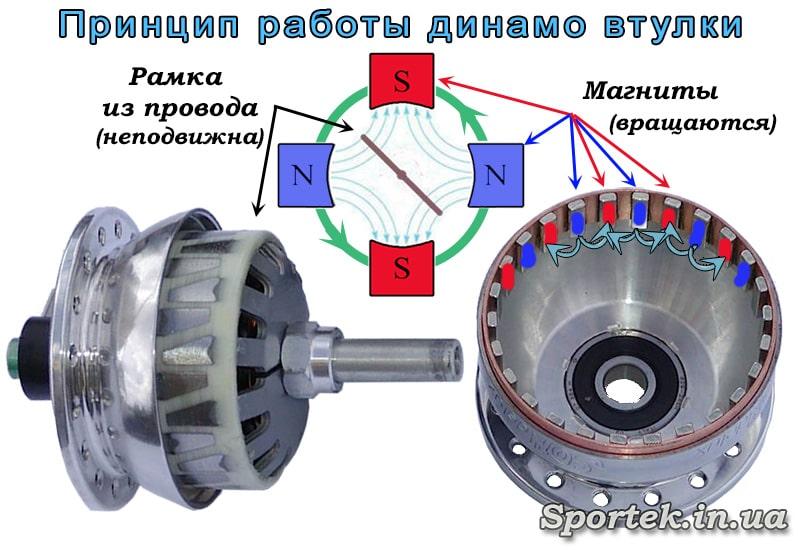 Принцип работы динамо-втулки