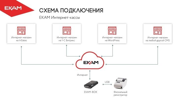 EKAM-BOX позволяет объединить несколько интернет-магазинов на единой онлайн-кассе