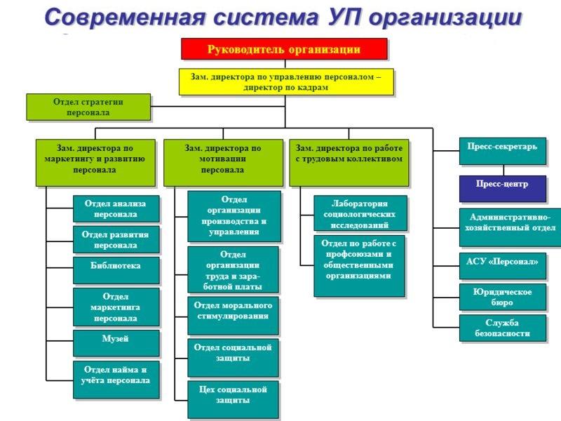 современная система управления
