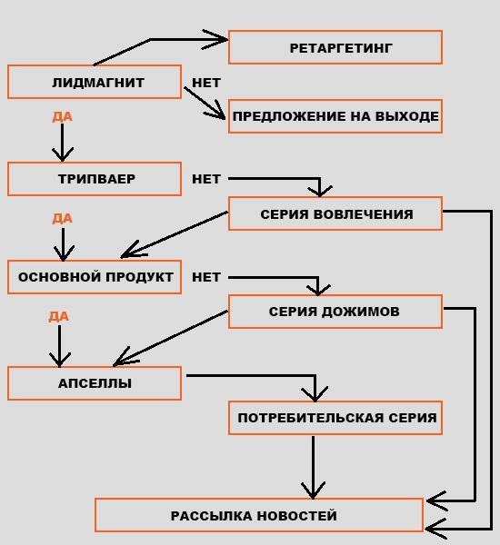 Схема воронки