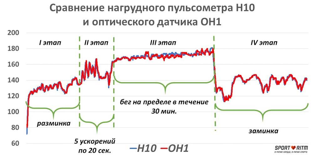 Сравнение графиков пульса Polar OH1 и Polar H10