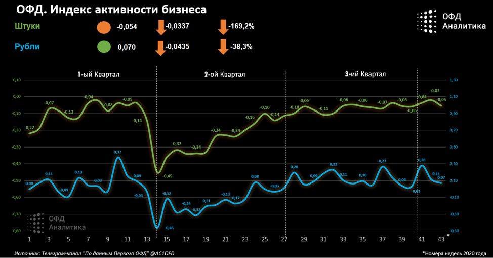 Индекс бизнес активности