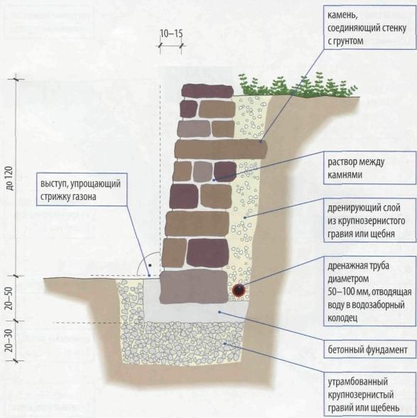 Схема подпорной стенки с дренажём