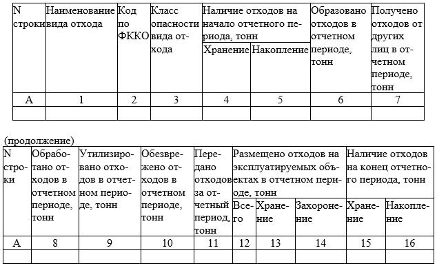 Обобщенные данные учета в области обращения с отходами