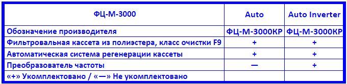 Drevox.ru_Аспирационная_система_ФЦ-М-3000_Таблица_комплектаций