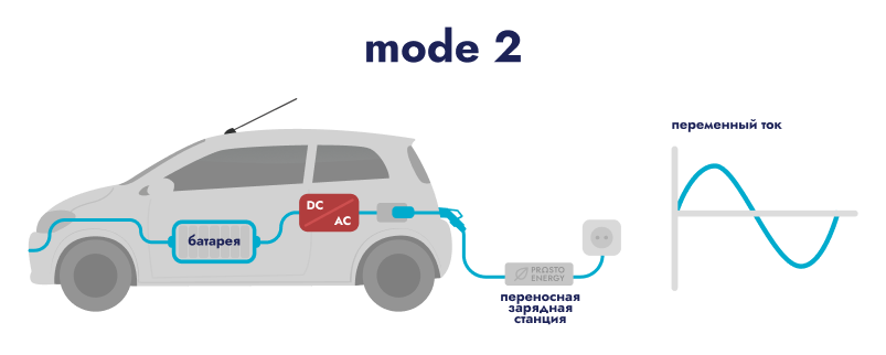 Зарядная станция переменного тока Mode 2