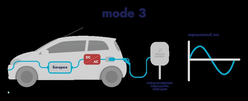Зарядная станция переменного тока Mode 3