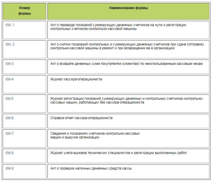 Перечень необязательных отчетов при работе с современными онлайн-кассами