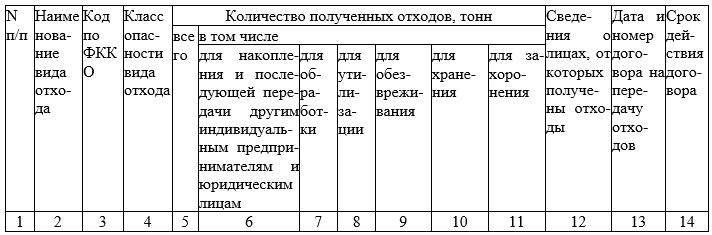 Данные учета полученных от других лиц отходов