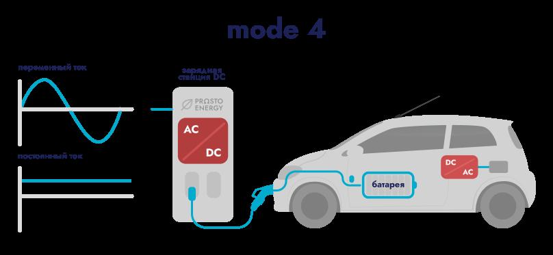 Быстрая зарядная станция Mode 4