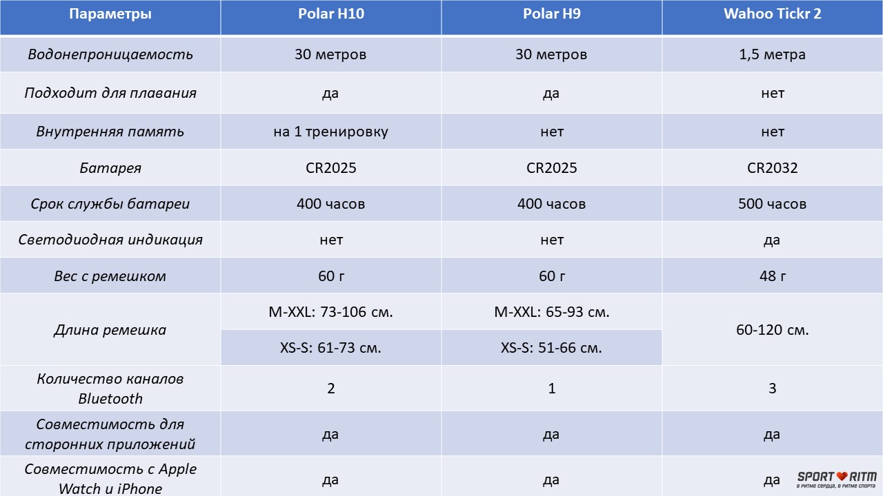сравнение пульсометров для Apple