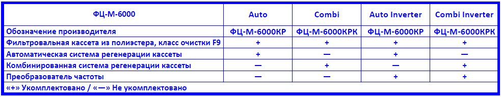 Drevox.ru_Аспирационная_система_ФЦ-М-6000_Таблица_комплектаций