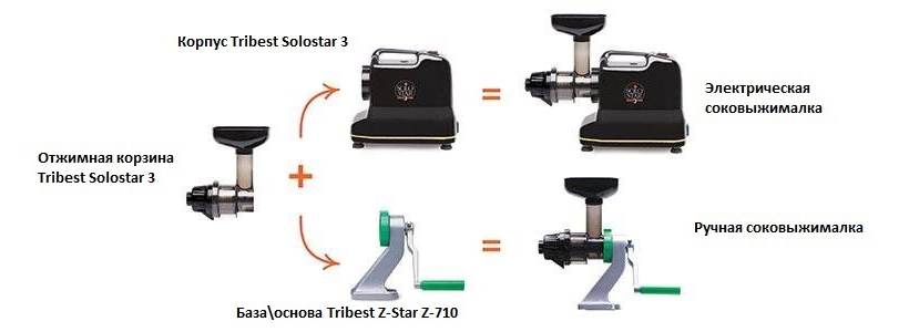 Tribest Solostar 3 SS-9113
