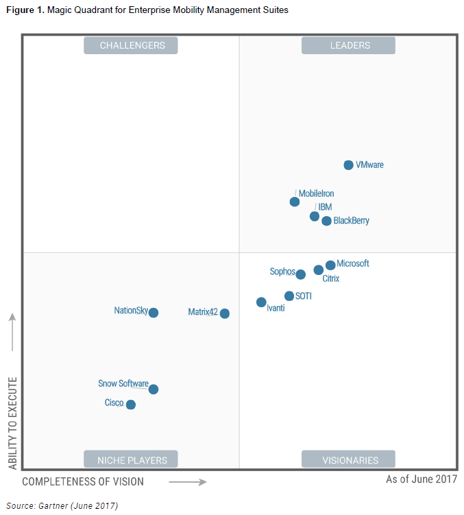 Gartner Magic Quadrant for Enterprise Mobility Management Suites, 6 June 2017