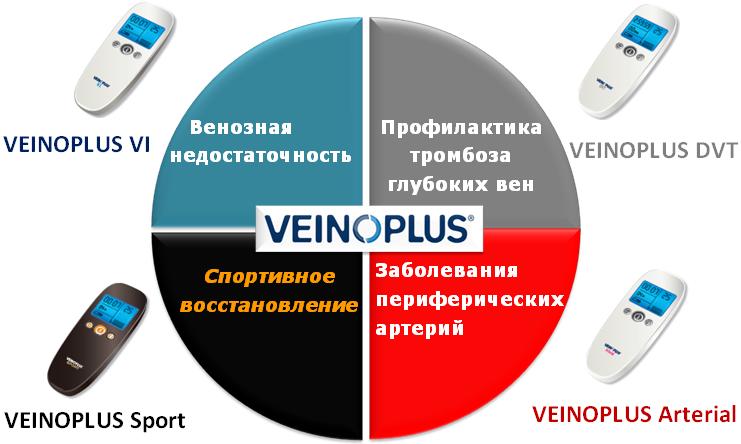 прибор veinoplus , вено+ , веноплюс