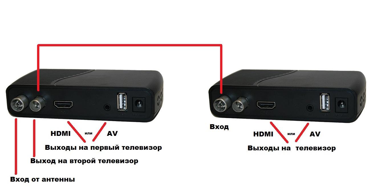 DVA-TV-tuner-kak-podkluchit-dva-егтукф-куышмукф-k-odnoy-antenne-back-antennaru-shema-podklucheni.jpg