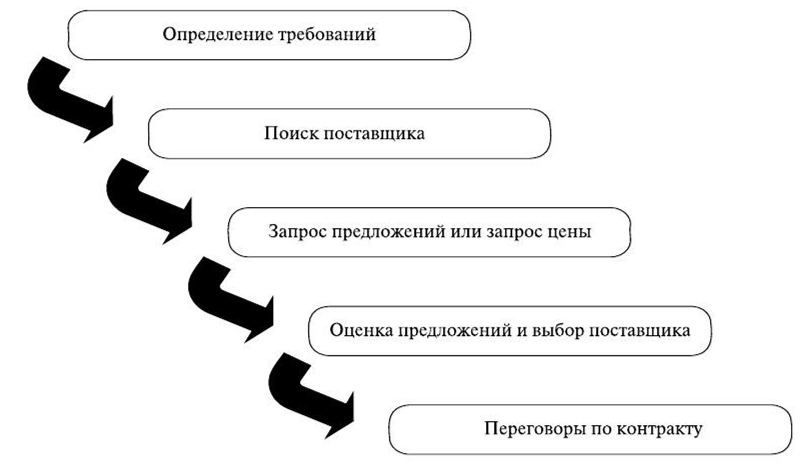 Основные этапы выбора партнера