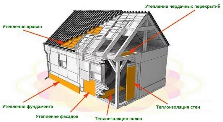 Утеплитель для зданий любого назначения